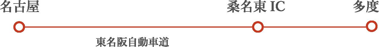 名古屋(東名阪自動車道)-桑名東IC-多度